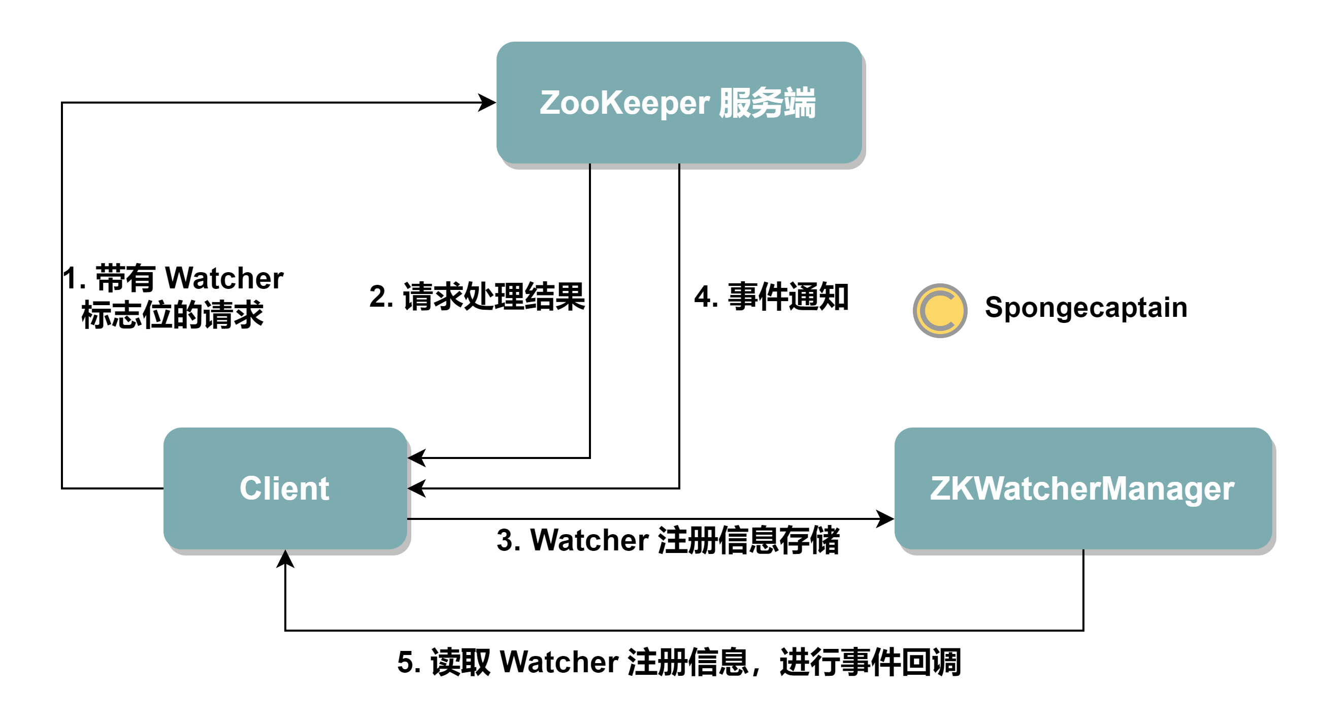 ZooKeeper_Watcher_Register